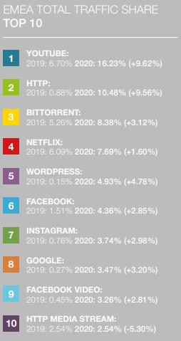 EMEA Bittroent-Gesamtverkehr übertrifft Netflix um 3%